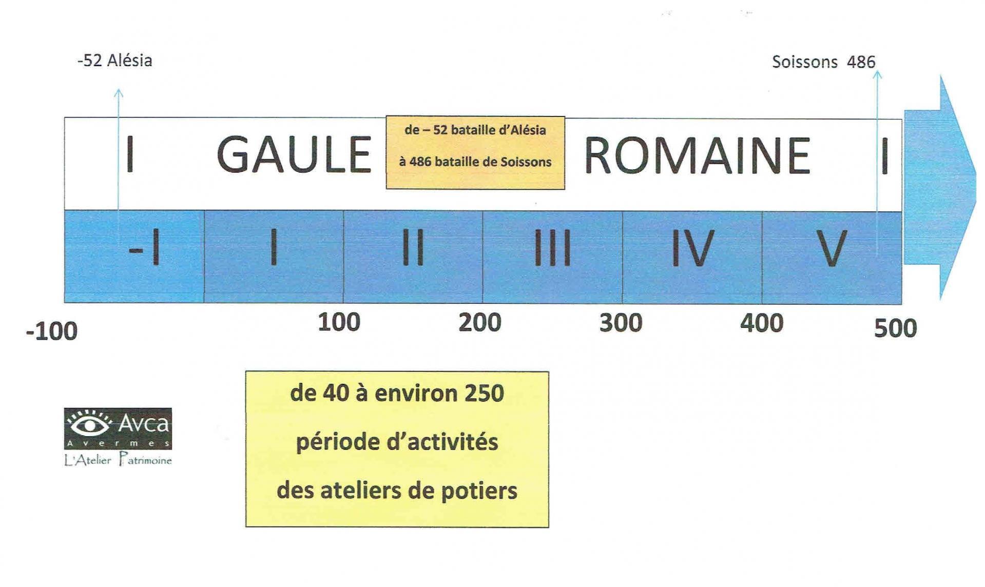Chronologie gaule romaine